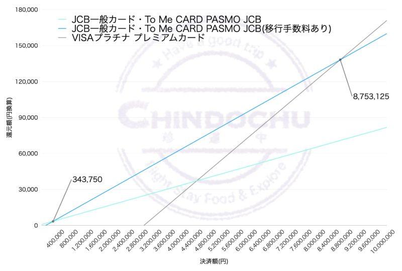 ANA カード(決済額別)グラフ