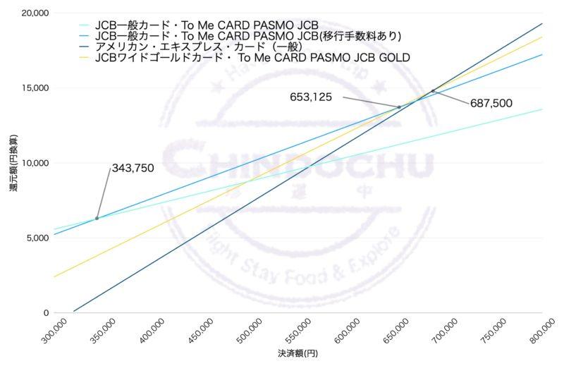 ANA カード(ANA決済額別)グラフ