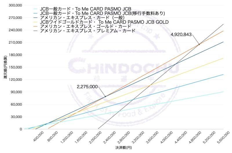 ANA カード(ANA決済額別)グラフ詳細