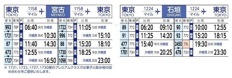 東京(羽田)-宮古・石垣 時刻表
