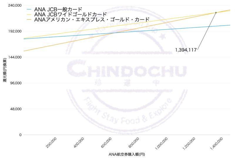 ANA カード(ダイヤモンド修行)グラフ