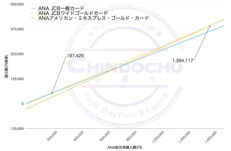 ANA カード(ダイヤモンド修行2年目)グラフ