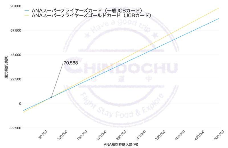 ANA SFCカード(ステータス無し)グラフ