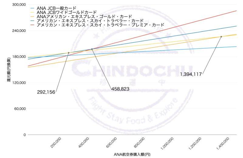 スカイトラベラー (ダイヤモンド修行)グラフ
