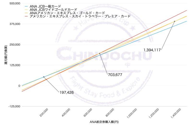 スカイトラベラー (ダイヤモンド修行2年目)グラフ