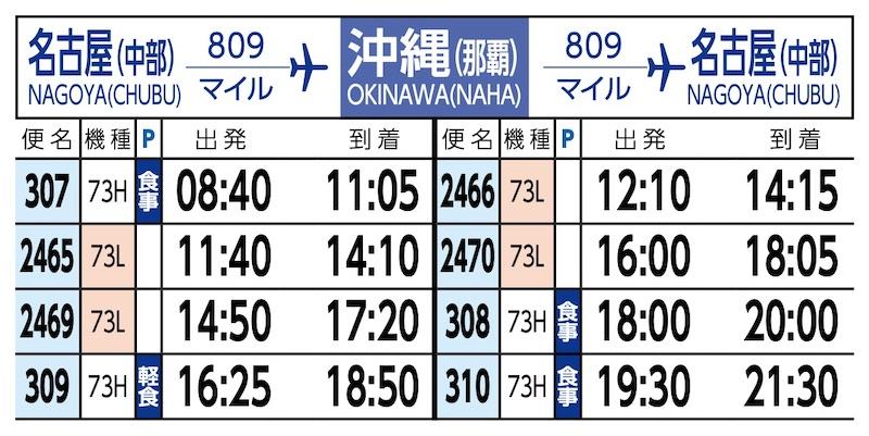 時刻表(名古屋-那覇)