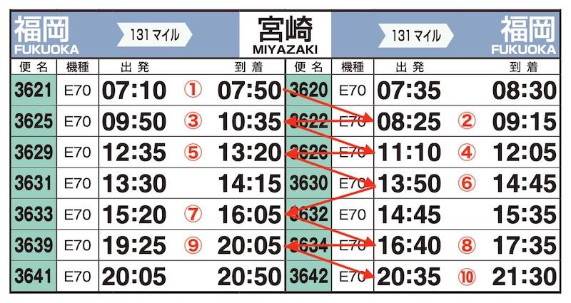 JAL時刻表(福岡-宮崎)