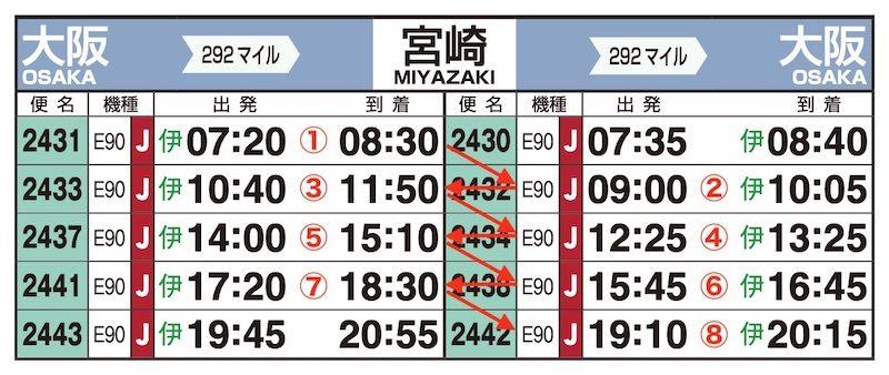 JAL時刻表(伊丹-宮崎)