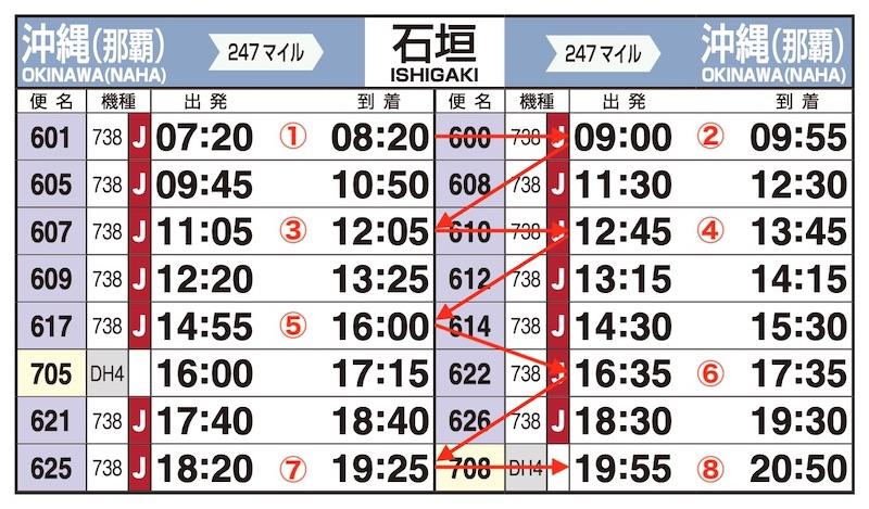 JAL時刻表(那覇-石垣)