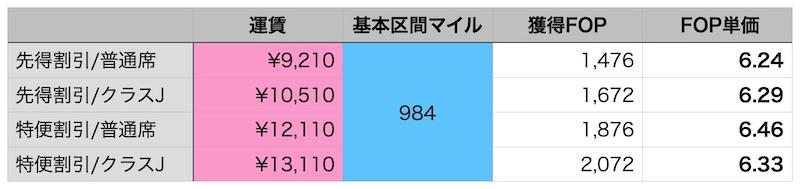 FOP計算表